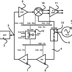 Fmcw Radar Block Diagram 5 Wire Trailer Wiring Invention Store Single Antenna Front End Schematic Representation With A Of An Transceiver Frequency Modulated