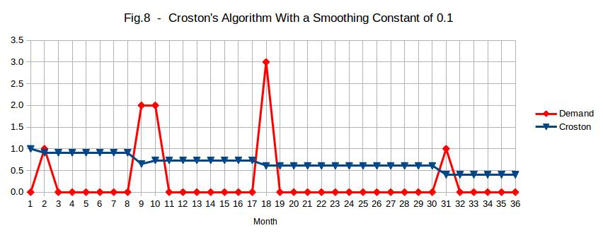 Crostin's Algoithm for a slow moving item