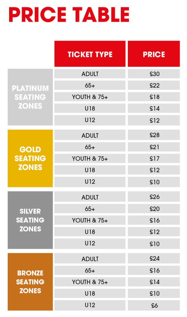 Ticket Prices Category A