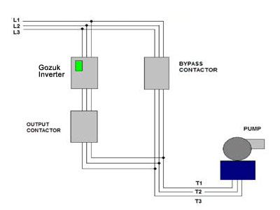 Frequency Inverter Basic Configuration