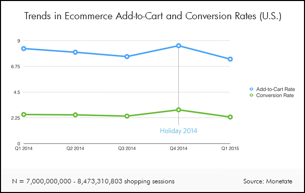 Monetate quarterly ecommerce sales and add-to-cart graph