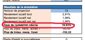 taux rentabilite interne pinel