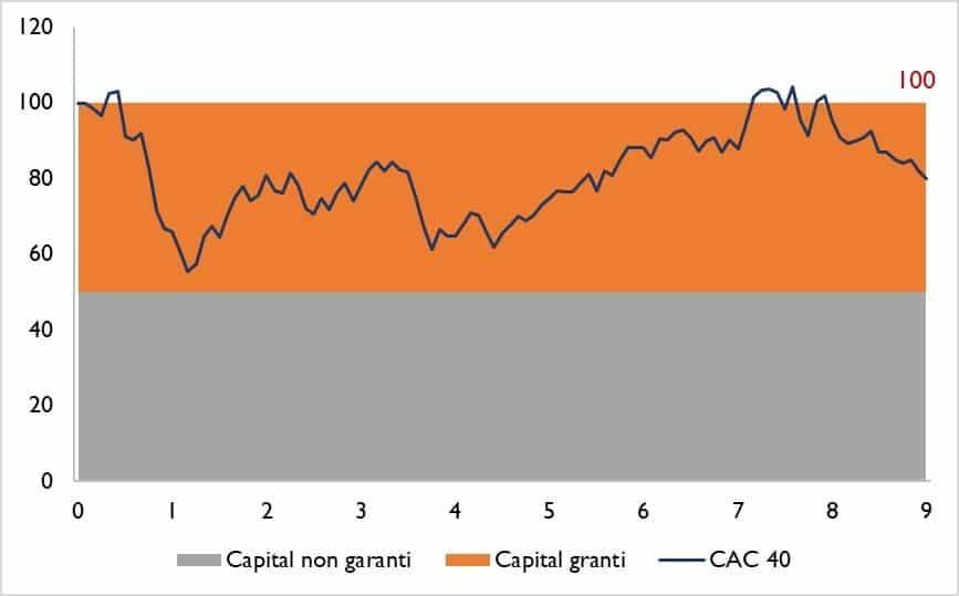 protection capital produit structure
