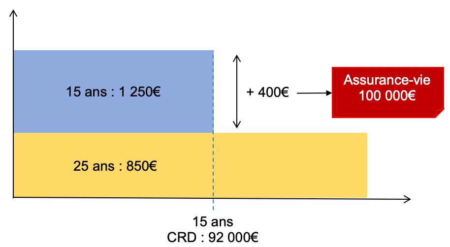 comparatif 15 25 assurance-vie