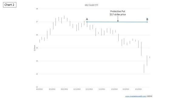 IAU Protective Put EXAMPLE Chart2