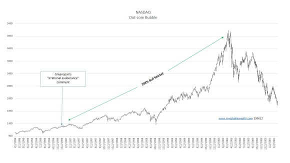 NASDAQ Dot com bubble