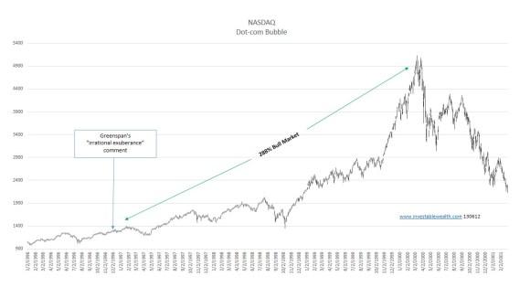NASDAQ Dot com bubble