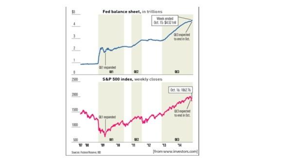 QE ending with market decline 141021