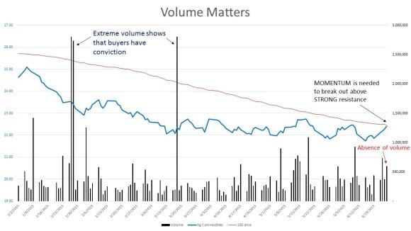 Ag volume matters 150625