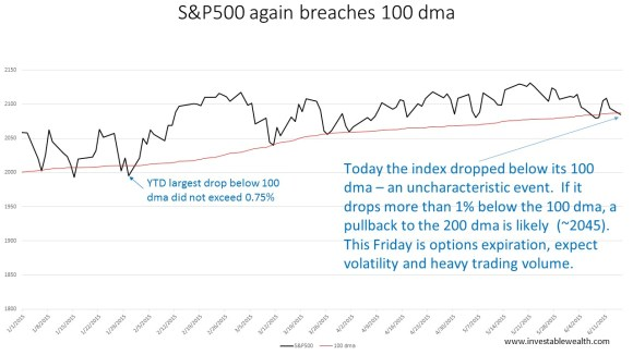 S&P500 again breaches 100 dma 150615