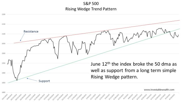 Simple Rising Wedge Pattern 150616