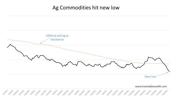 Ag Commodities hit new low 150727