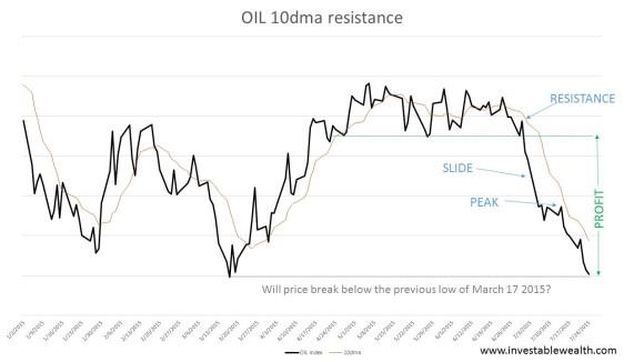 OIL 10dma resistance 150724