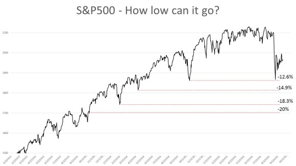 S&P500 how low can it go 150921