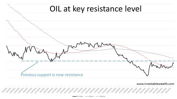 OIL at key resistance 151007