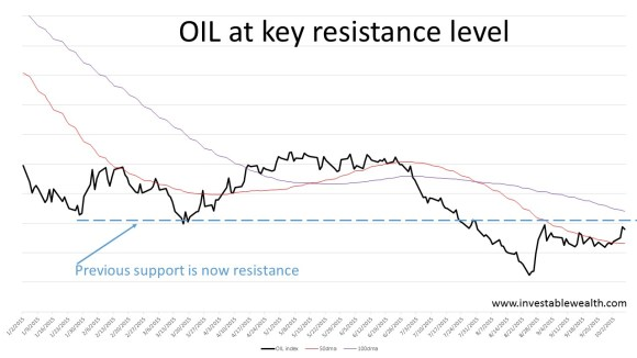 OIL at key resistance 151007