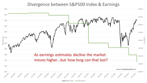 Divergence between index and earings 151107