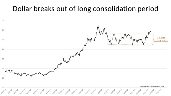 Dollar breaks out of long consolidation 151118