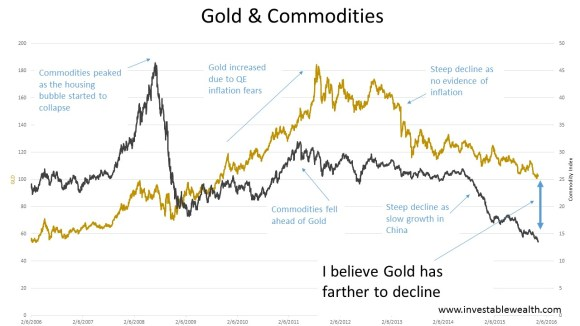 Gold & Commodities 151212
