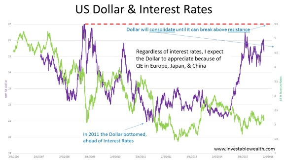 US Dollar & Interest Rates 151212