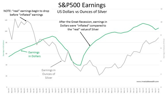 S&P500 Earnings dollar vs silver 160117