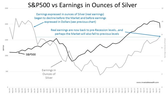 S&P500 vs Earnings in silver 160117