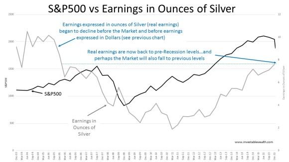 S&P500 vs Earnings in silver 160117