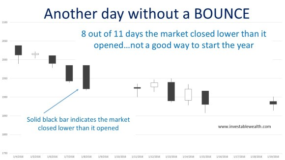 another day without a bounce 160119
