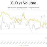 SPECULATIVE TRADE: shorting GOLD