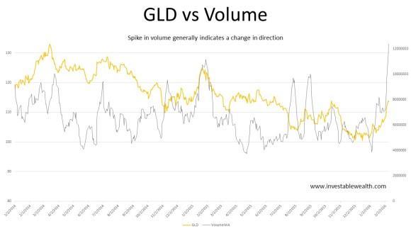 GLD vs Volume 160210