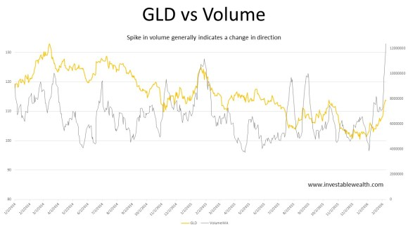 GLD vs Volume 160210