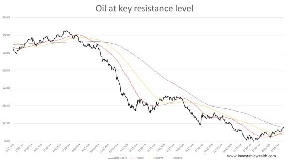 Oil short at 200dma 160518
