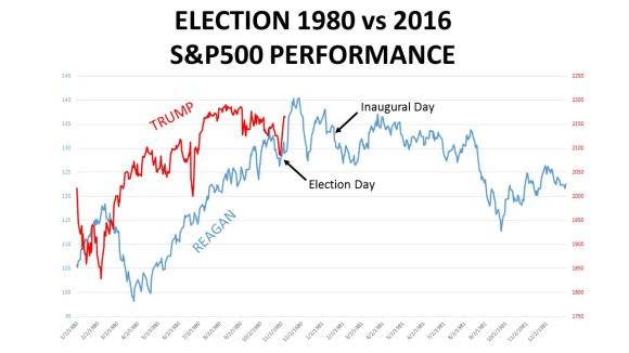 sp500-1980-election-161113