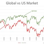 Global vs US markets