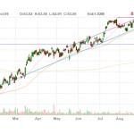 International Markets: secondary buy point