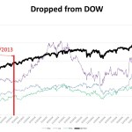 GE:  Impact of being dropped from the DOW