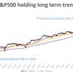 S&P500 holding long term trend