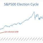 Mid-term election volatility: panic or buy the dip?