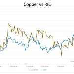 Copper topping…sold RIO