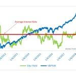 Markets like easy money