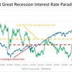 FED rate cut- Panic or Prosper?