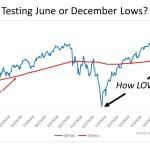 Testing June or December LOWs?