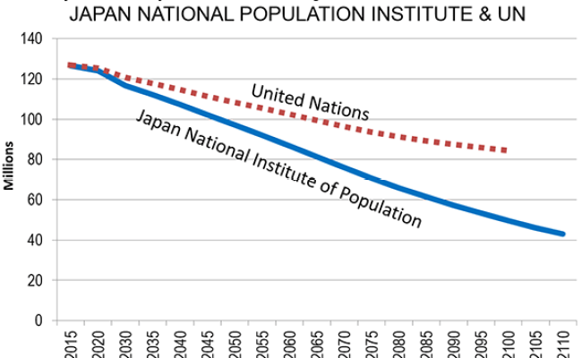 Japan S Demographic Problems Can Robots Fix Them Investasian