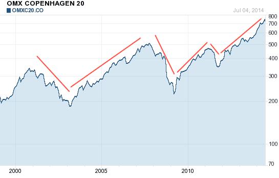 trends på primære markeder