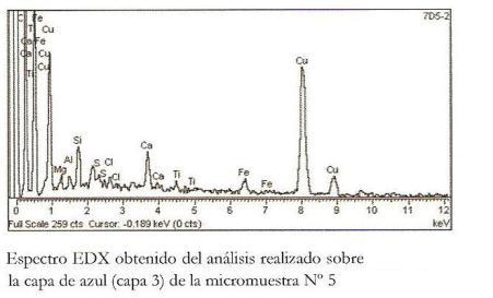 Expectro EDX de la capa azul