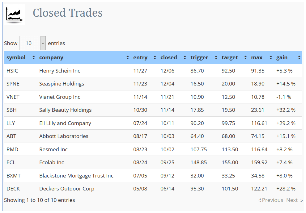Closed Trades example