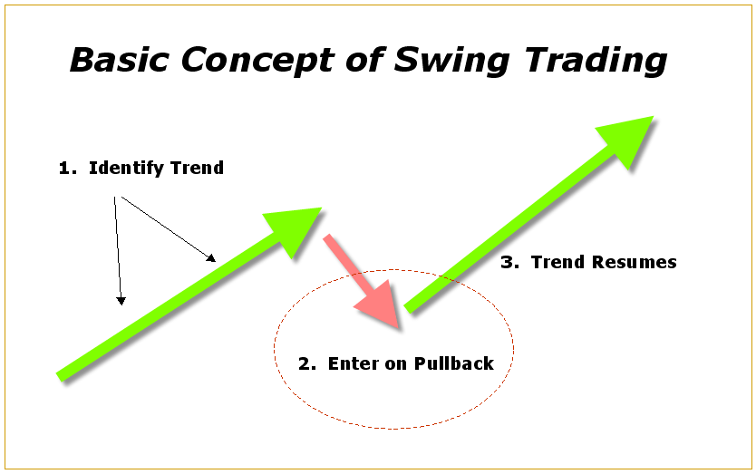 The Basic Concept of Swing Trading