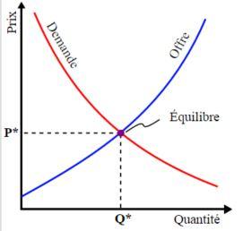 Comment réaliser l'estimation bien immobilier?