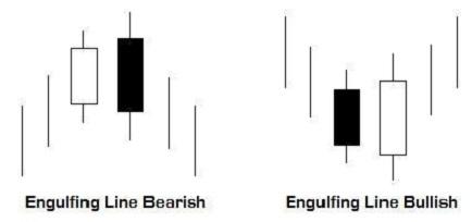 Riconoscere un pattern engulfing
