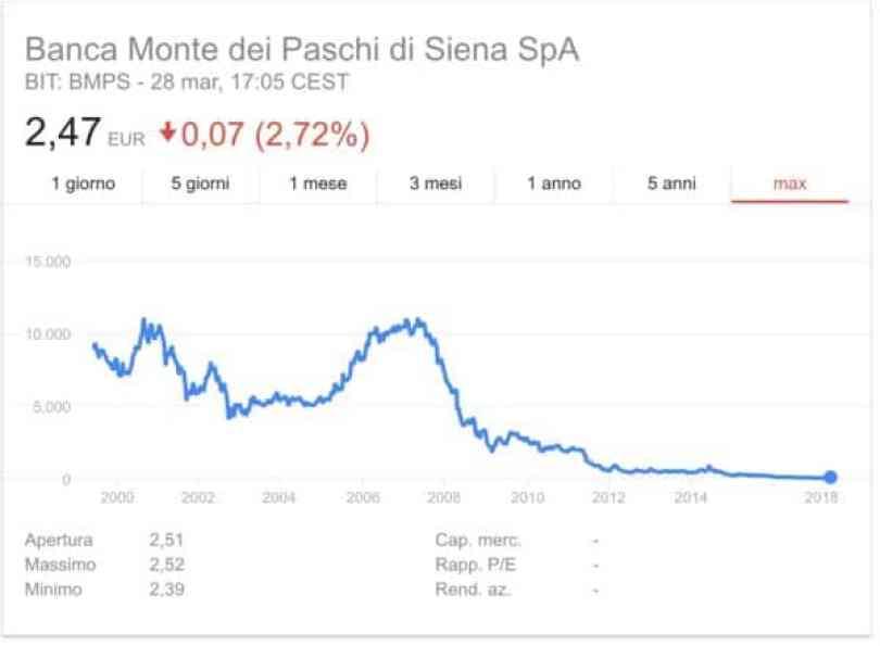 acquista per il più recente come ottenere così economico Azioni Monte Paschi Siena MPS: prezzo, dividendo e ...